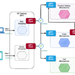 Microservices inter-process communication using gRPC
