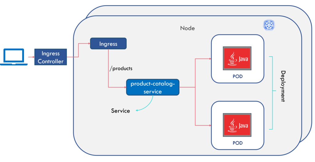 Spring Boot microservices on Kubernetes