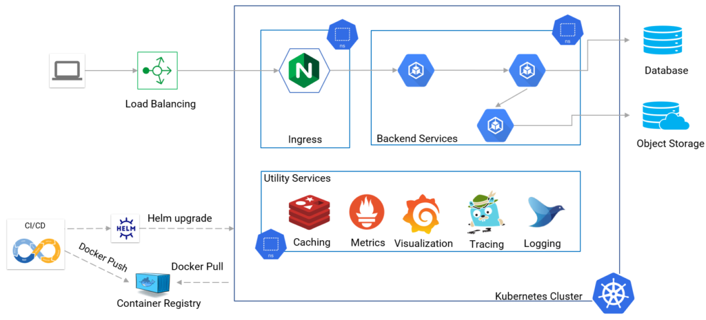 Microservices application deployed on Kubernetes